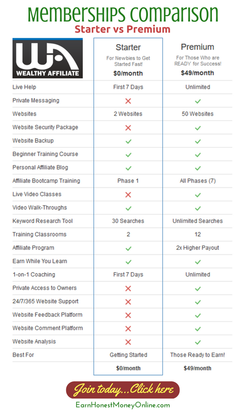 Starter and Premium comparison for Wealthy Affiliate memberships hosting and other features